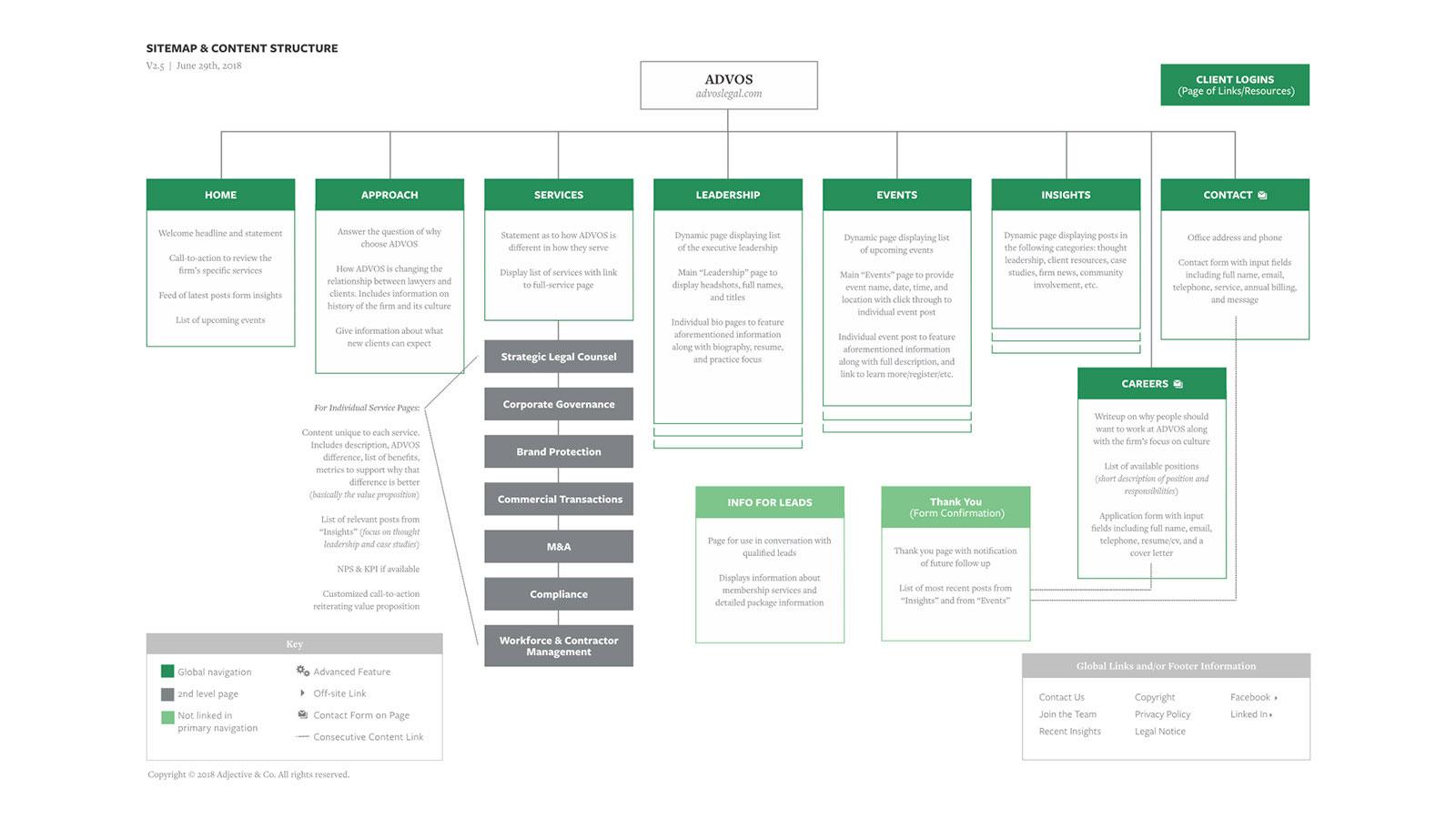 Advos design website sitemap